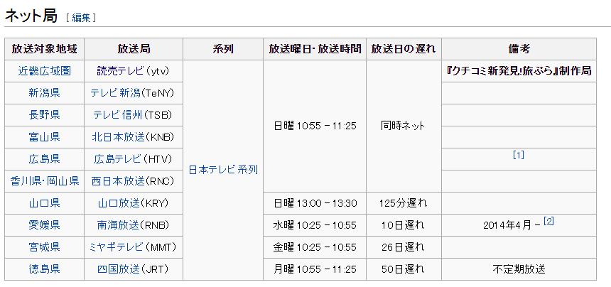クチコミ新発見 旅ぷら   Wikipedia
